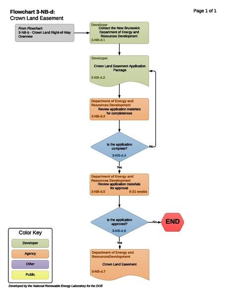 File:3-NB-d - T - Crown Land Easement.pdf