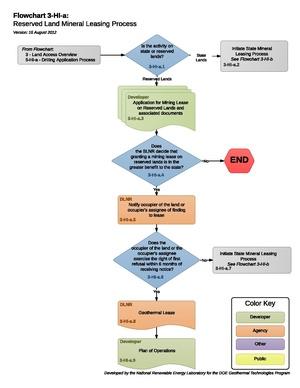03HIAReservedLandMineralLeasingProcess.pdf