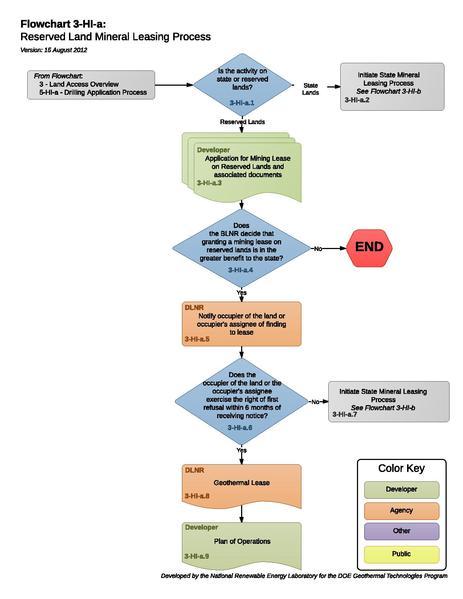 File:03HIAReservedLandMineralLeasingProcess.pdf