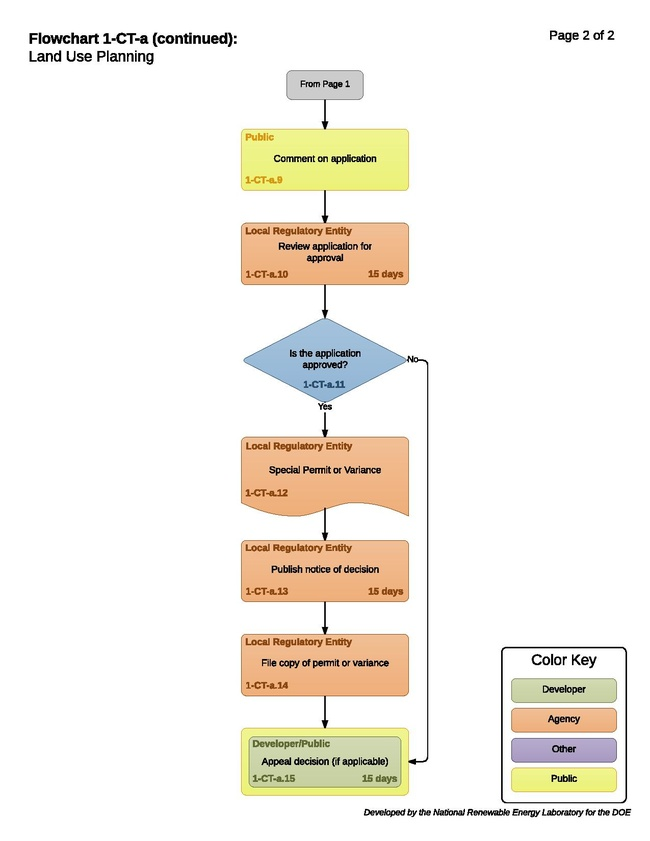 1-CT-a -T - Land Use Planning 2017-12-07.pdf