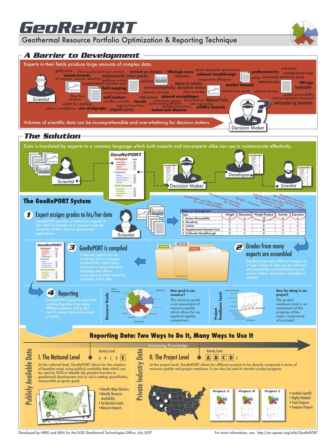 GeoRePORT Infographic.jpg