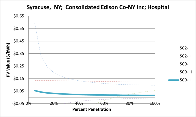 File:SVHospital Syracuse NY Consolidated Edison Co-NY Inc.png
