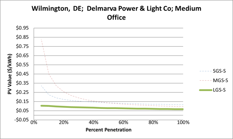 File:SVMediumOffice Wilmington DE Delmarva Power & Light Co.png