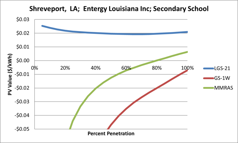 File:SVSecondarySchool Shreveport LA Entergy Louisiana Inc.png