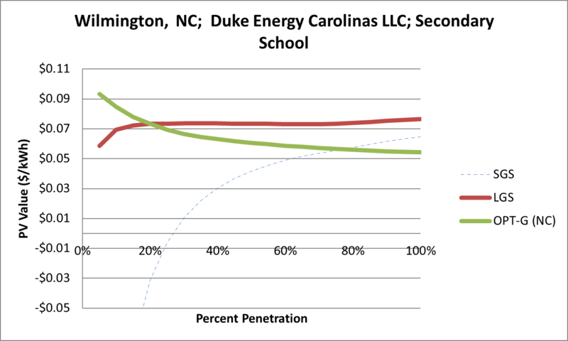 File:SVSecondarySchool Wilmington NC Duke Energy Carolinas LLC.png