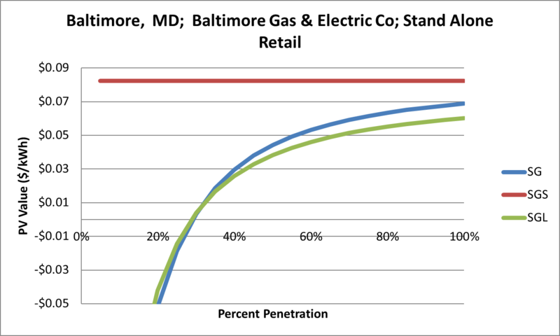 File:SVStandAloneRetail Baltimore MD Baltimore Gas & Electric Co.png