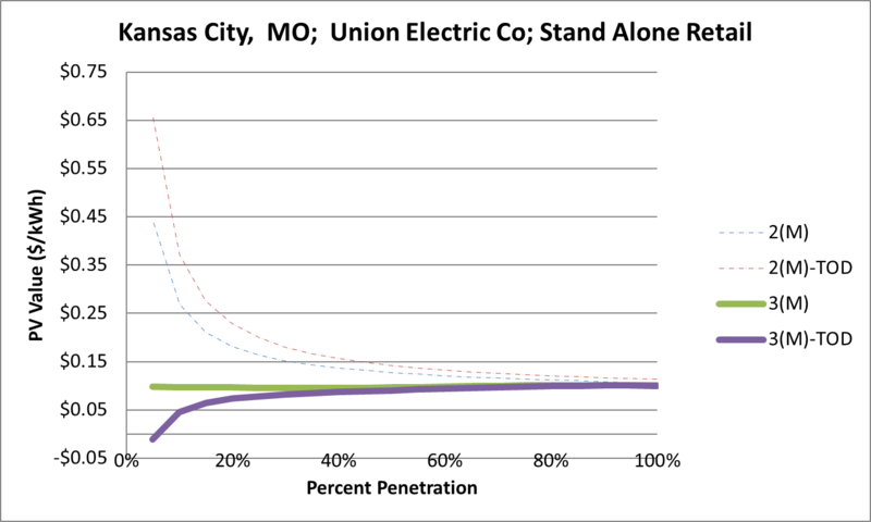 File:SVStandAloneRetail Kansas City MO Union Electric Co.png