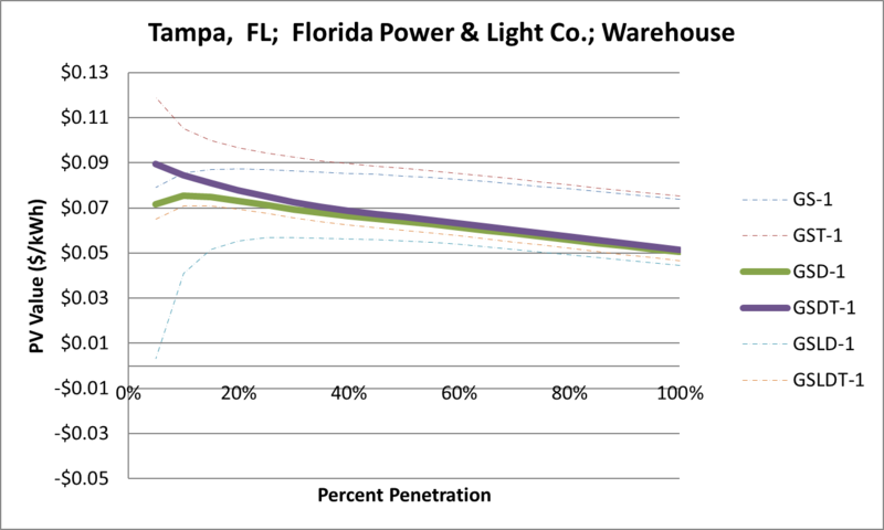 File:SVWarehouse Tampa FL Florida Power & Light Co..png
