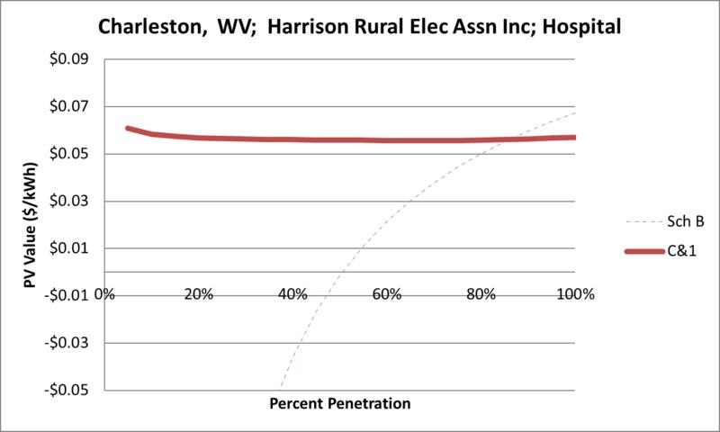 File:SVHospital Charleston WV Harrison Rural Elec Assn Inc.png