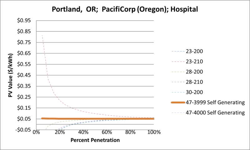 File:SVHospital Portland OR PacifiCorp (Oregon).png