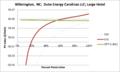 SVLargeHotel Wilmington NC Duke Energy Carolinas LLC.png