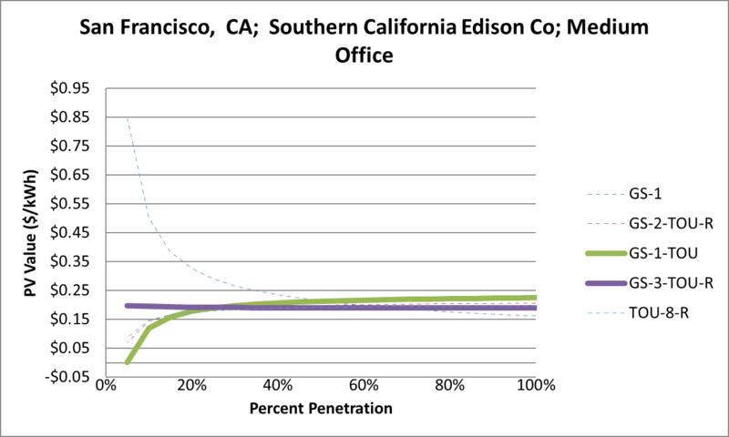 File:SVMediumOffice San Francisco CA Southern California Edison Co.png