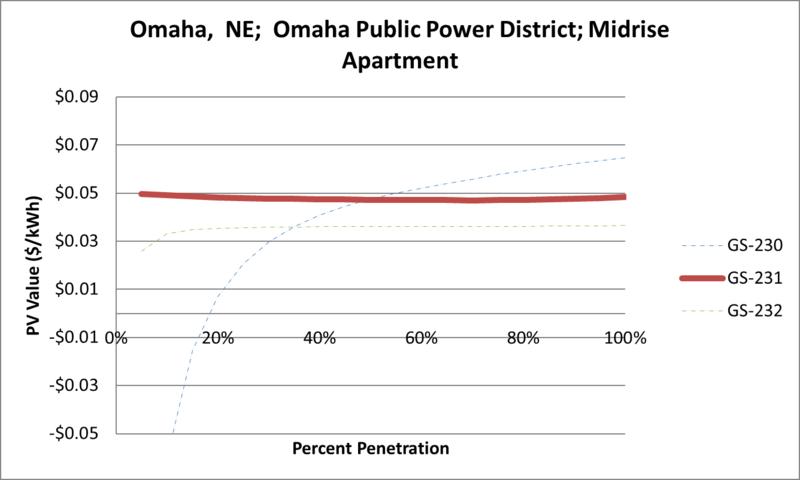 File:SVMidriseApartment Omaha NE Omaha Public Power District.png