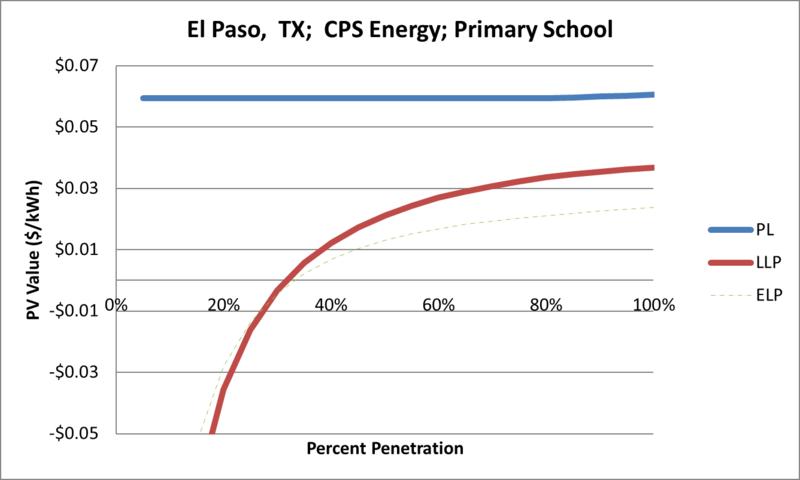 File:SVPrimarySchool El Paso TX CPS Energy.png