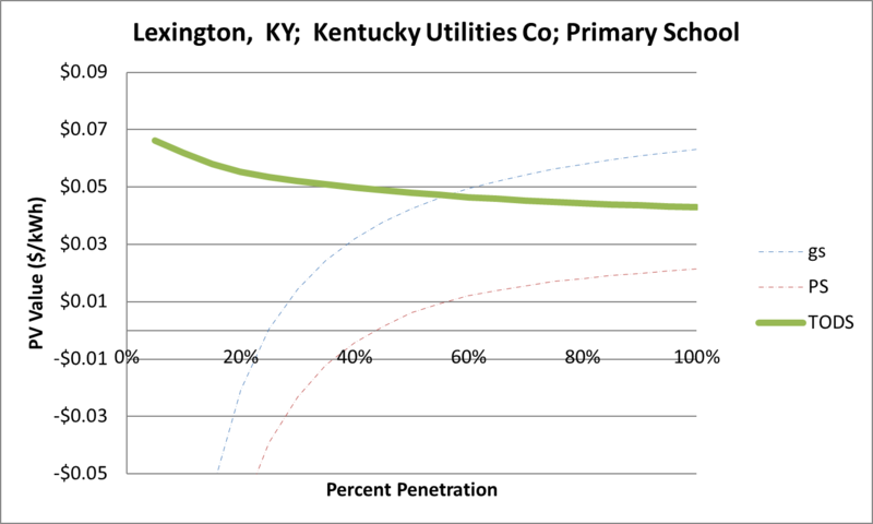 File:SVPrimarySchool Lexington KY Kentucky Utilities Co.png