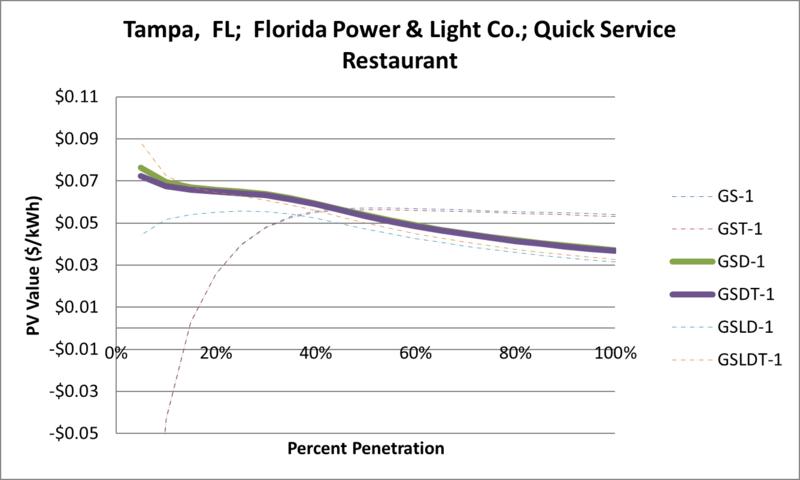 File:SVQuickServiceRestaurant Tampa FL Florida Power & Light Co..png