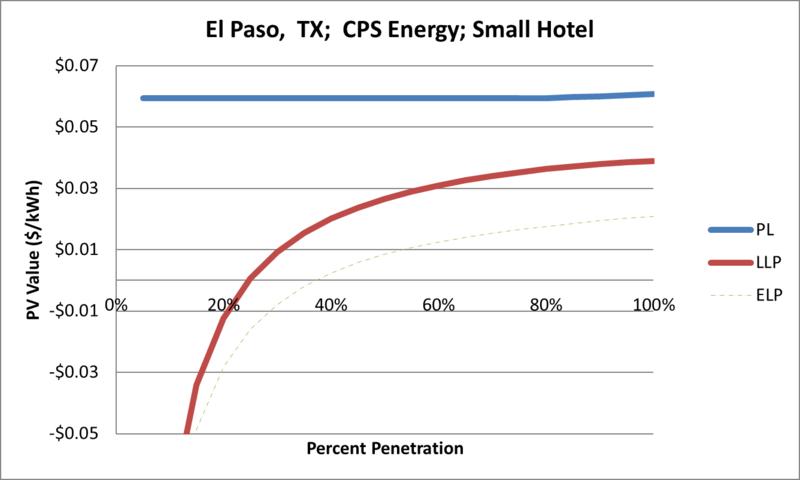 File:SVSmallHotel El Paso TX CPS Energy.png