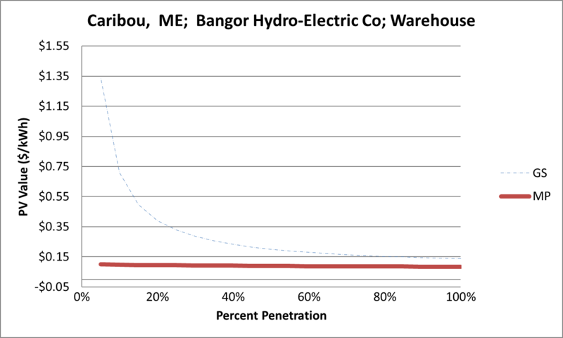 File:SVWarehouse Caribou ME Bangor Hydro-Electric Co.png