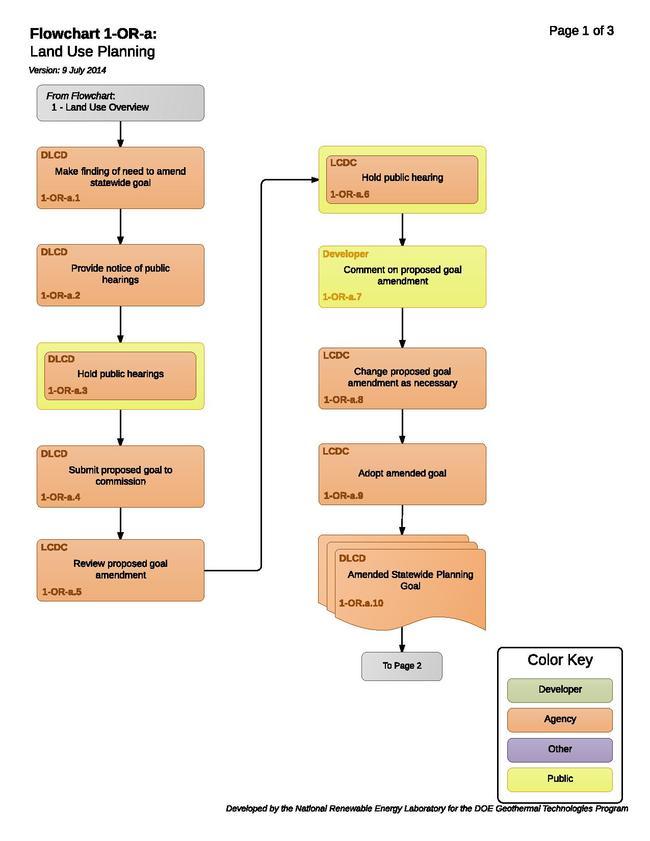 01ORALandUsePlanning.pdf