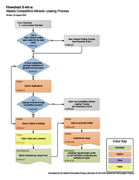 File:03AKAStateCompetitiveMineralLeasingProcess.pdf
