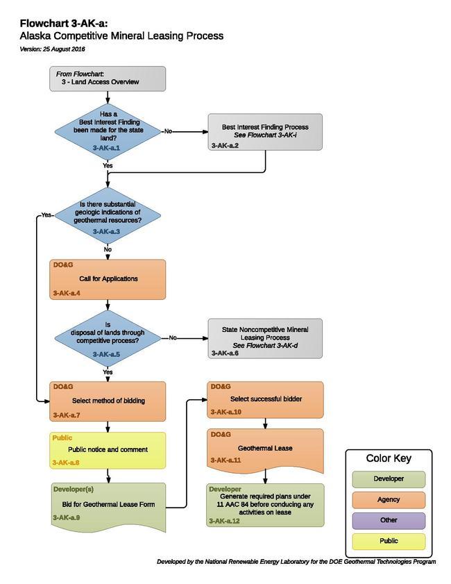 03AKAStateCompetitiveMineralLeasingProcess.pdf