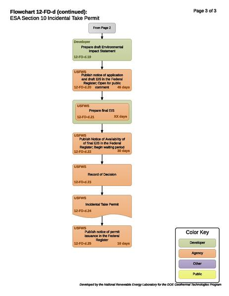 File:12FDDESASection10TakePermit.pdf