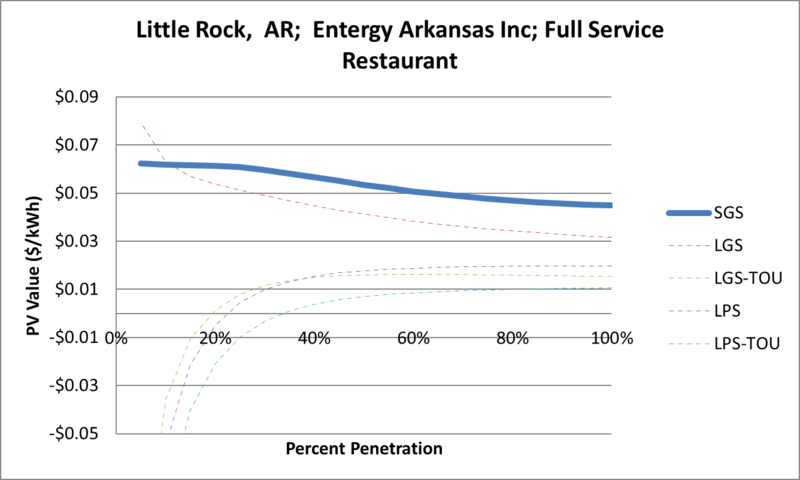 File:SVFullServiceRestaurant Little Rock AR Entergy Arkansas Inc.png