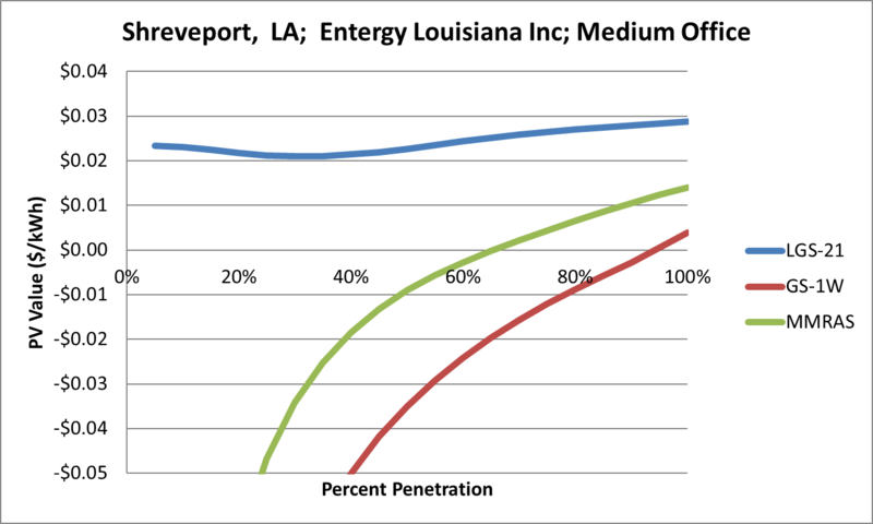 File:SVMediumOffice Shreveport LA Entergy Louisiana Inc.png