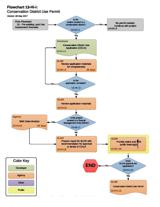 13-HI-i - G - Conservation District Use Permit 2017-05-08.pdf