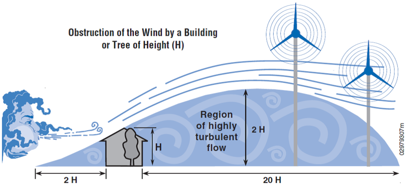 File:ObstructionOfWindByBuilding.png