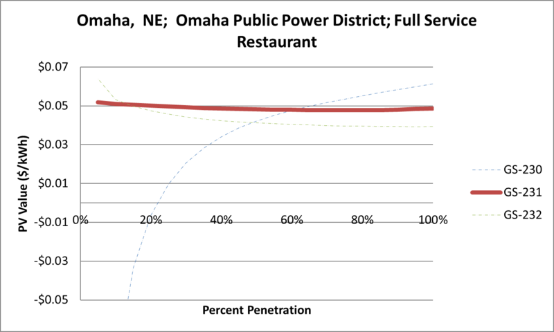 File:SVFullServiceRestaurant Omaha NE Omaha Public Power District.png