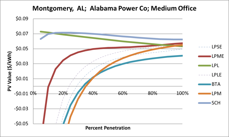 File:SVMediumOffice Montgomery AL Alabama Power Co.png