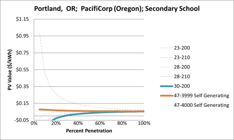 File:SVSecondarySchool Portland OR PacifiCorp (Oregon).png