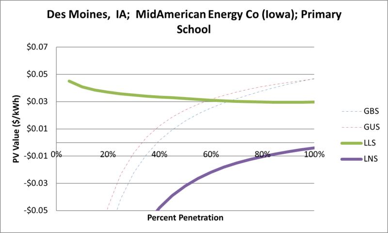 File:SVPrimarySchool Des Moines IA MidAmerican Energy Co (Iowa).png