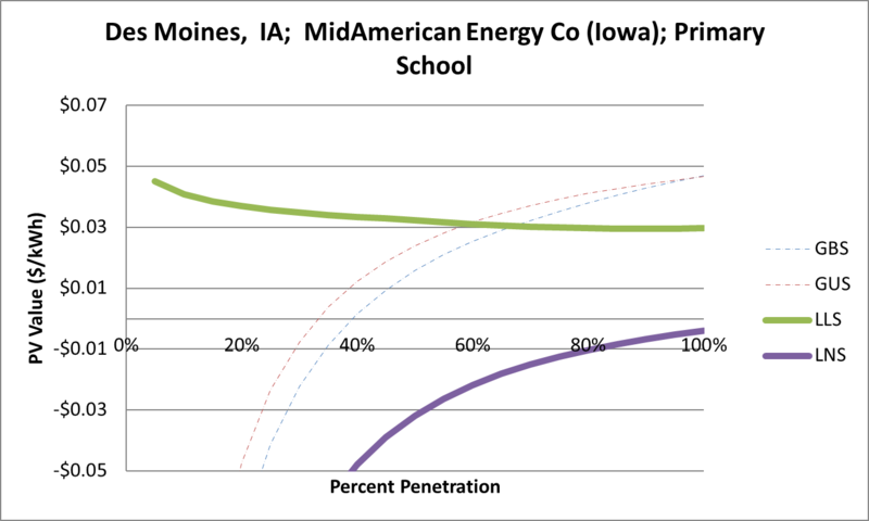 File:SVPrimarySchool Des Moines IA MidAmerican Energy Co (Iowa).png