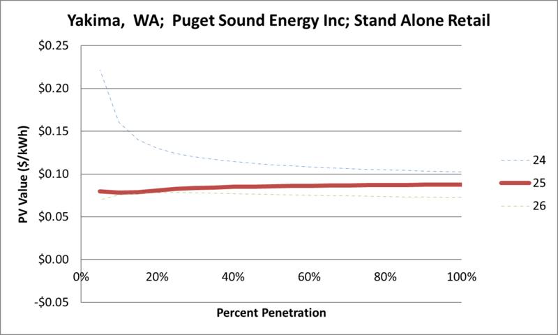 File:SVStandAloneRetail Yakima WA Puget Sound Energy Inc.png
