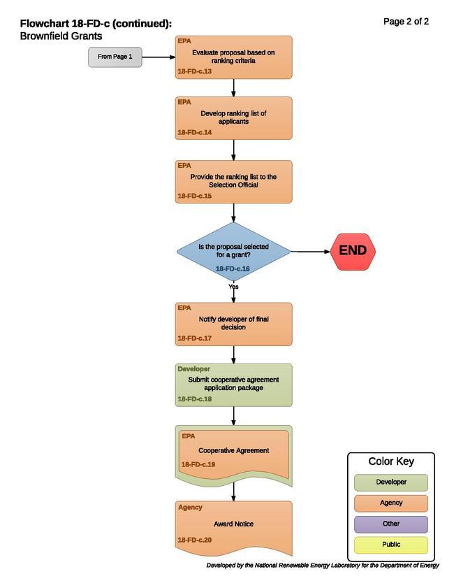 18-FD-c- Brownfield Grants.pdf