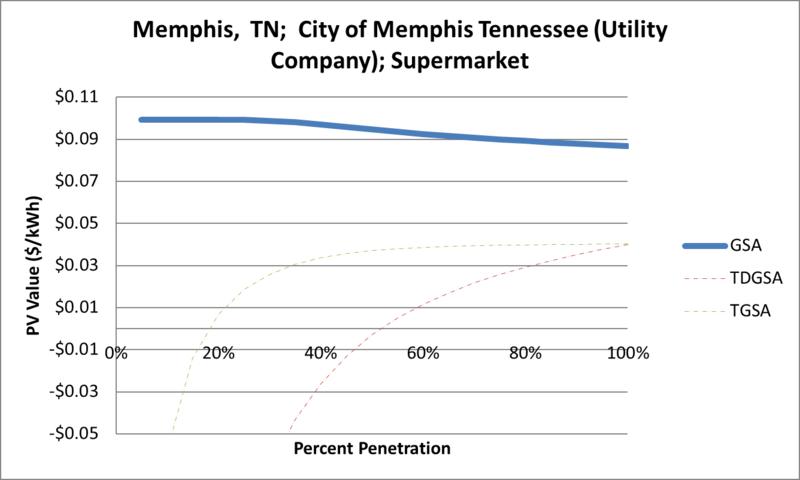File:SVSupermarket Memphis TN City of Memphis Tennessee (Utility Company).png