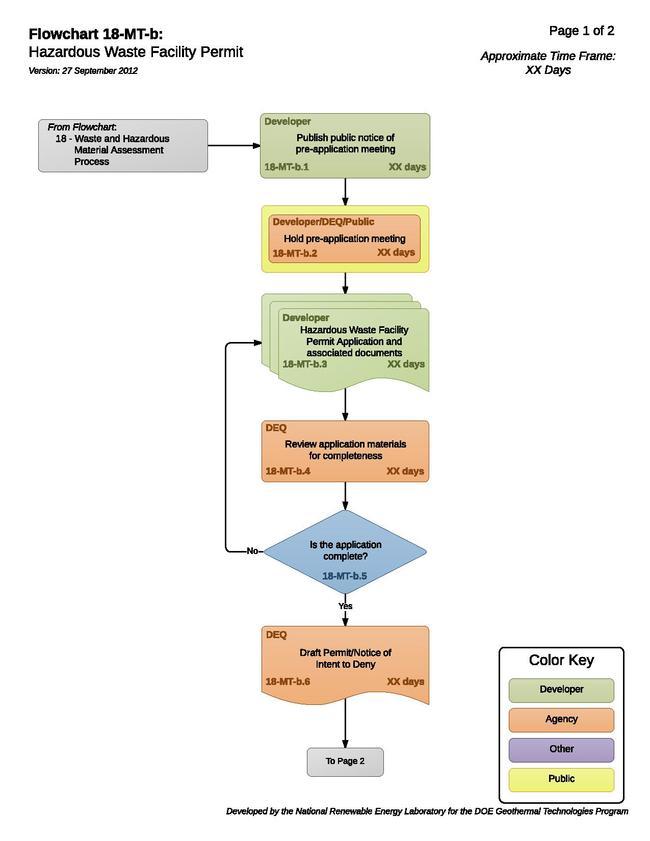 18MTBHazardousWasteFacilityPermit.pdf