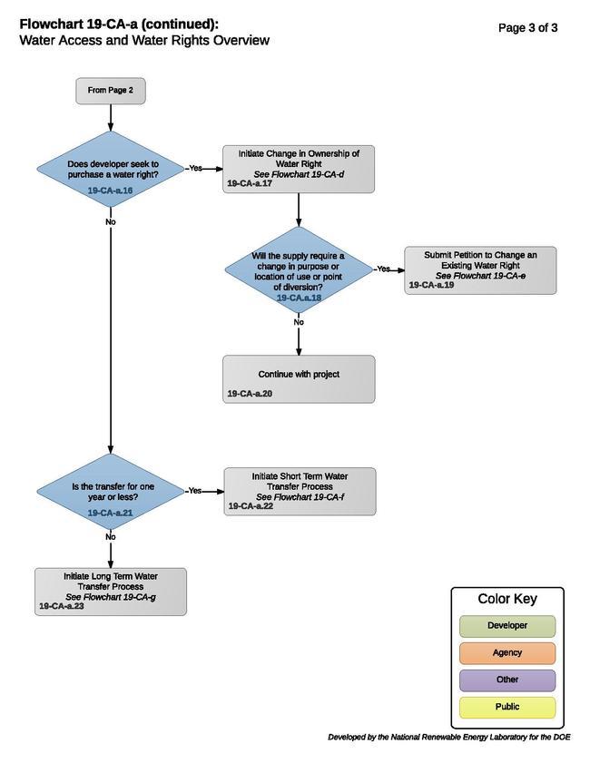 19CAAWaterAccessWaterRightsIssues.pdf