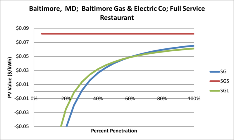 File:SVFullServiceRestaurant Baltimore MD Baltimore Gas & Electric Co.png