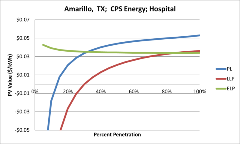 File:SVHospital Amarillo TX CPS Energy.png