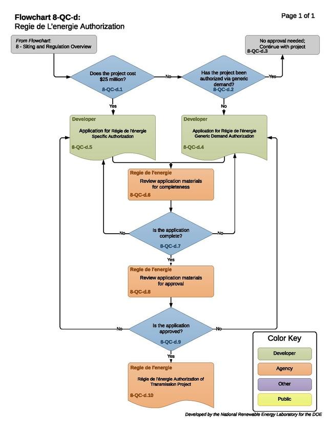 8-QC-d-T-Regie de l'energie Authorization 2018-12-31.pdf