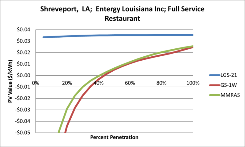 File:SVFullServiceRestaurant Shreveport LA Entergy Louisiana Inc.png