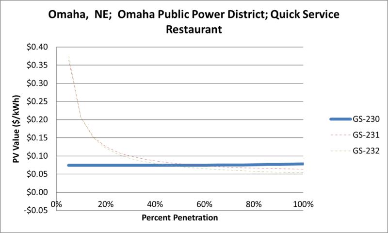 File:SVQuickServiceRestaurant Omaha NE Omaha Public Power District.png