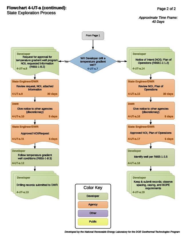 04UTAStateExplorationProcess.pdf
