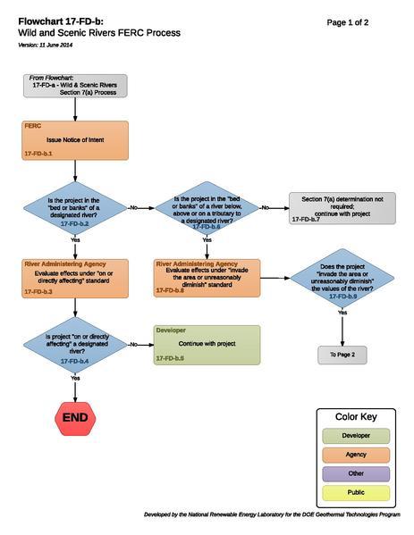 File:17FDBWSRFERCProcess.pdf