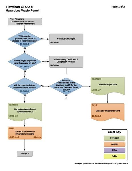 File:18COBHazardousWastePermitProcess.pdf