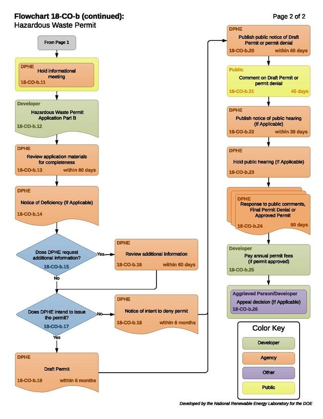 18COBHazardousWastePermitProcess.pdf