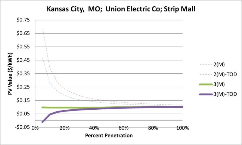 File:SVStripMall Kansas City MO Union Electric Co.png
